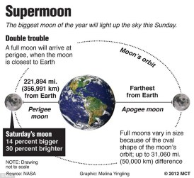 Supermoon - NASA